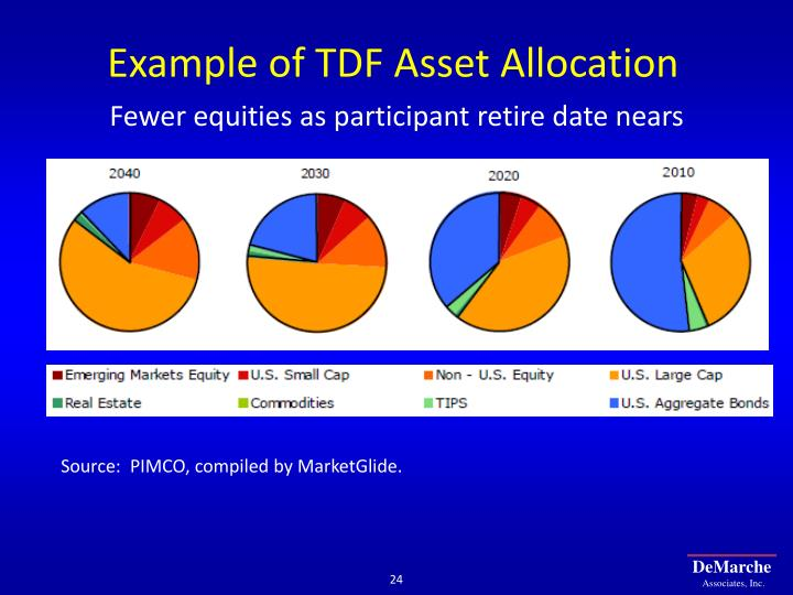 Example of TDF Asset Allocation