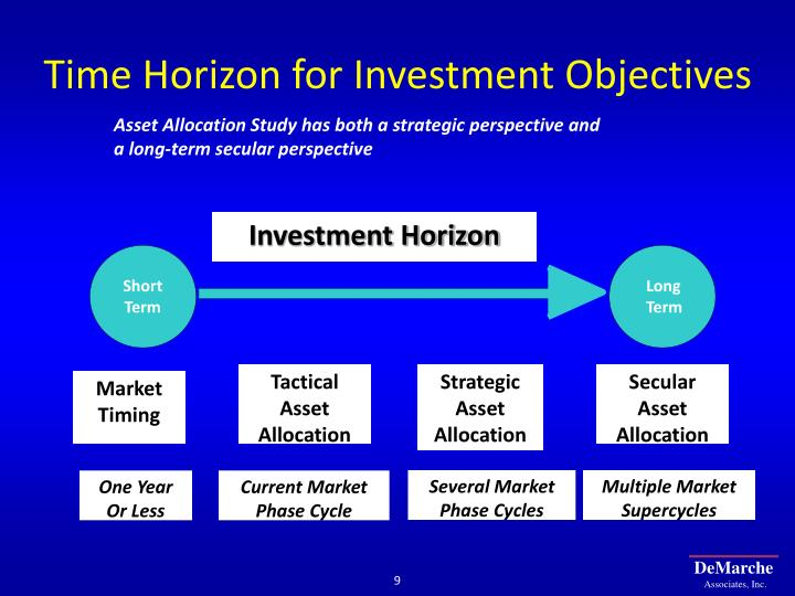 Time Horizon for Investment Objectives