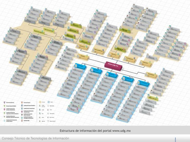 Estructura de información del portal
