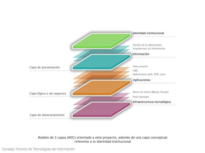 Modelo de 3 capas (M3C) orientado a este proyecto, además de una capa conceptual