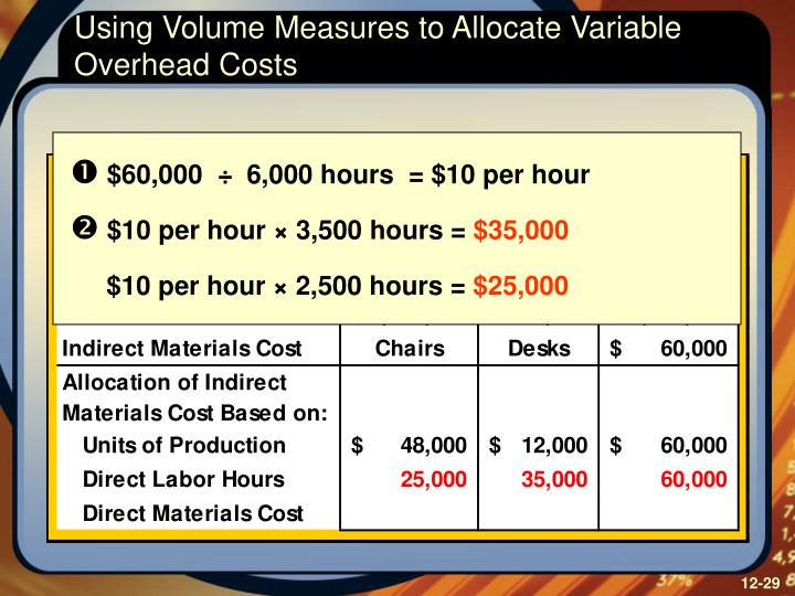 Using Volume Measures to Allocate Variable Overhead Costs