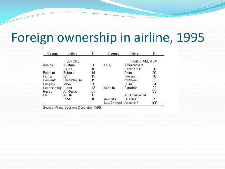 Foreign ownership in airline, 1995