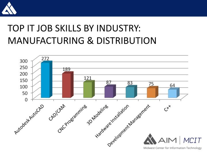 TOP IT JOB SKILLS BY INDUSTRY: MANUFACTURING & DISTRIBUTION