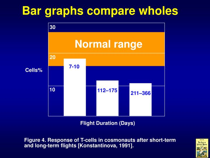 Bar graphs compare wholes
