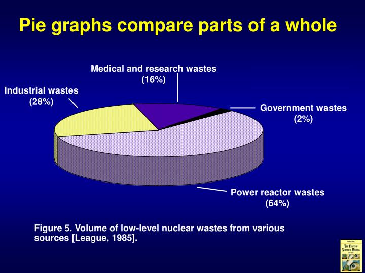 Pie graphs compare parts of a whole