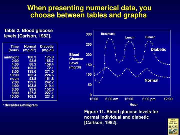 Table 2. Blood glucose levels [Carlson, 1982].