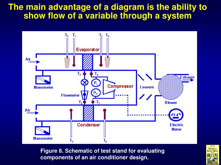 The main advantage of a diagram is the ability to show flow of a variable through a system