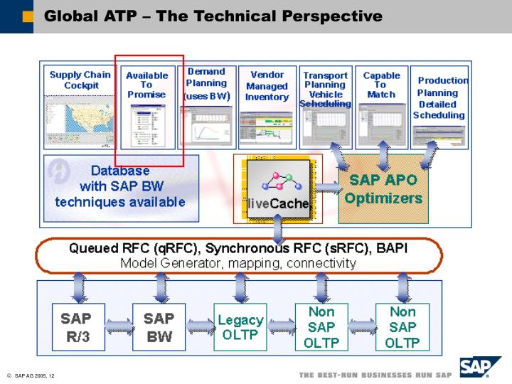 Global ATP – The Technical Perspective