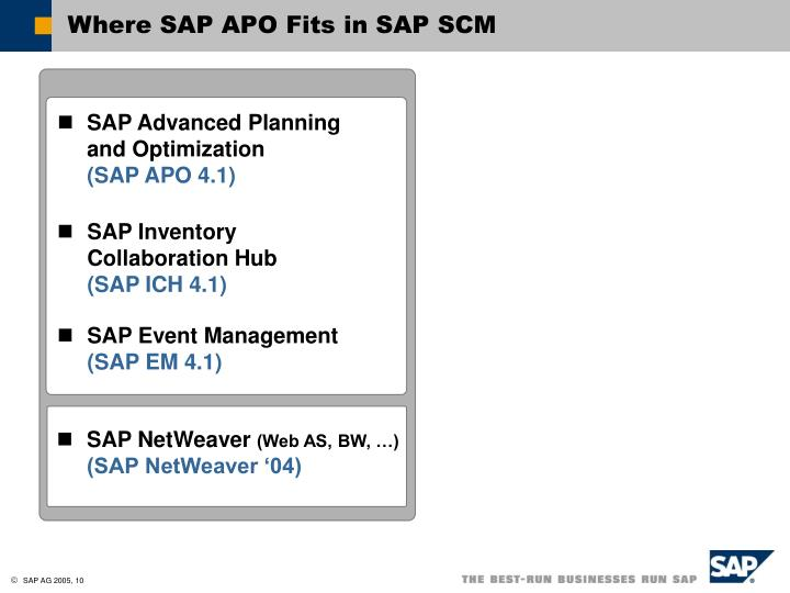 Where SAP APO Fits in SAP SCM