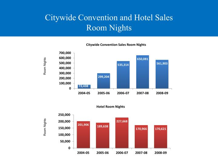 Citywide Convention and Hotel Sales