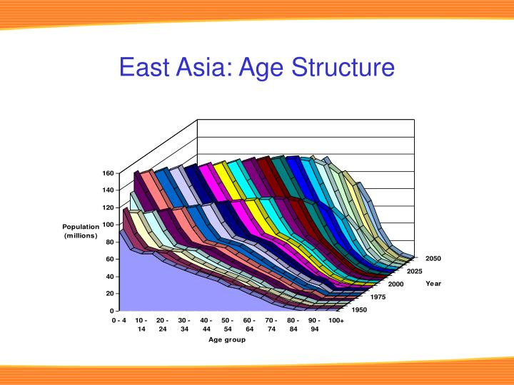 East Asia: Age Structure