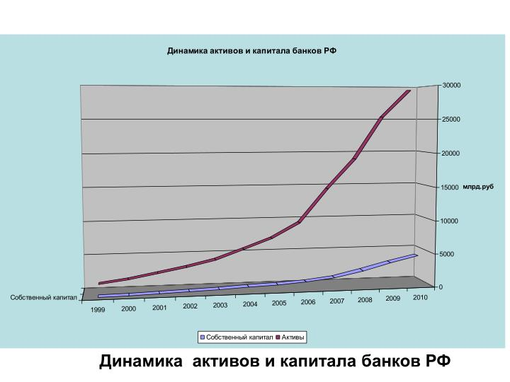 Динамика  активов и капитала банков РФ