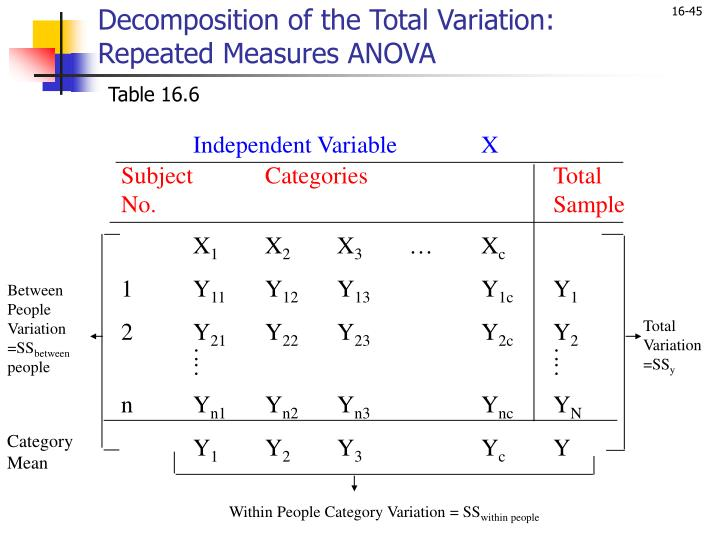 Decomposition of the Total Variation: