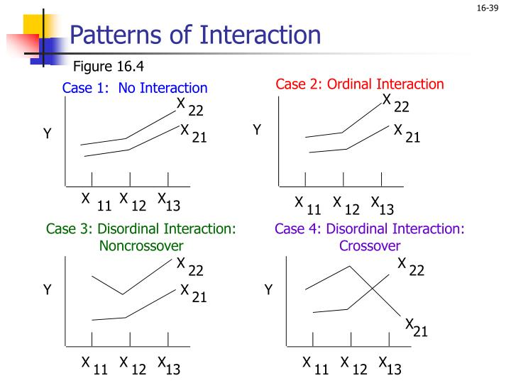 Case 2: Ordinal Interaction