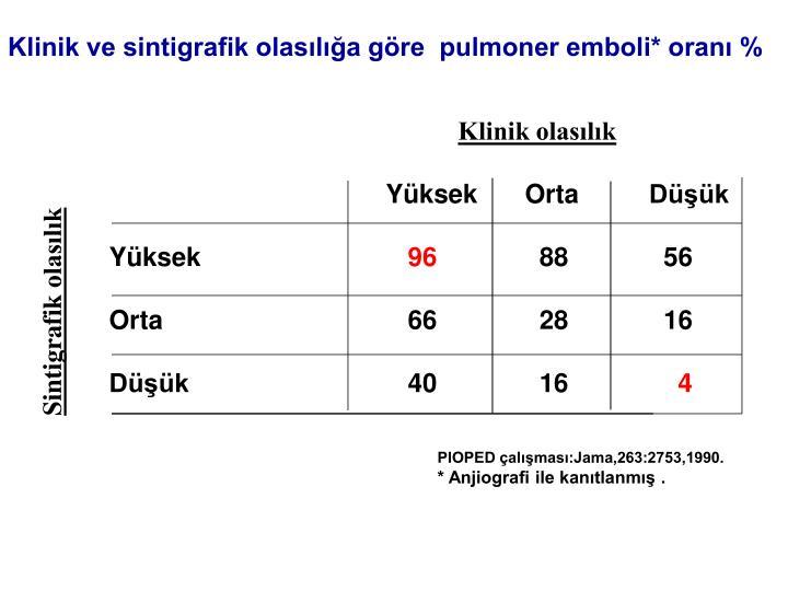 Klinik ve sintigrafik olasılığa göre  pulmoner emboli* oranı %