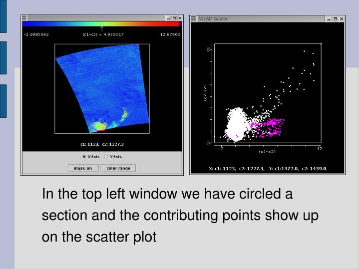 In the top left window we have circled a section and the contributing points show up on the scatter plot