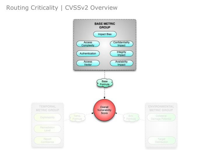 Routing Criticality | CVSSv2 Overview