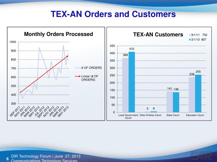 TEX-AN Orders and Customers