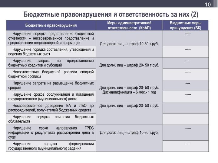 Бюджетные правонарушения и ответственность за них (2)
