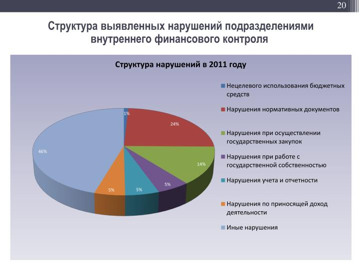 Структура выявленных нарушений подразделениями внутреннего финансового контроля