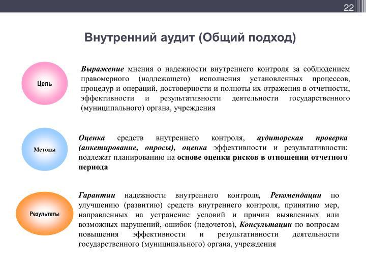 Внутренний аудит (Общий подход)