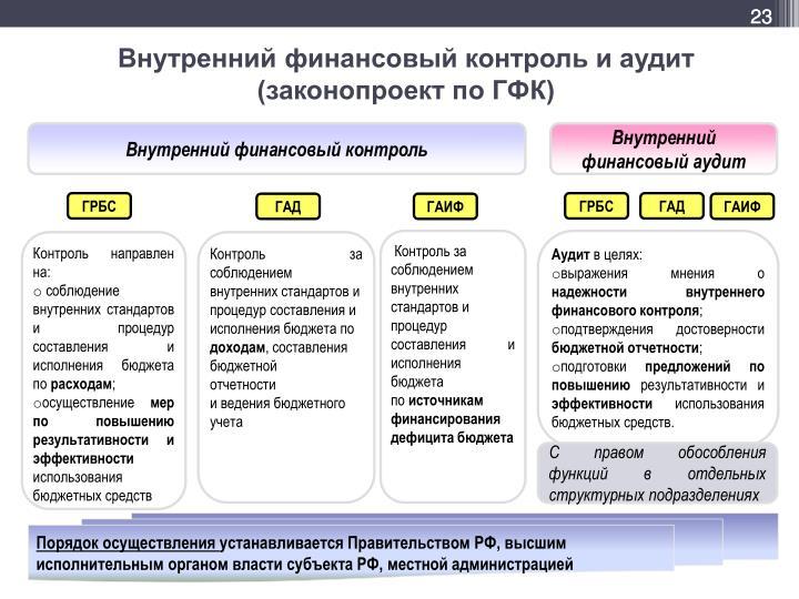 Внутренний финансовый контроль и аудит (законопроект по ГФК)