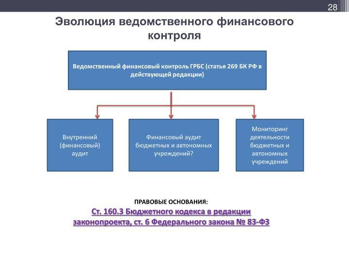 Эволюция ведомственного финансового контроля