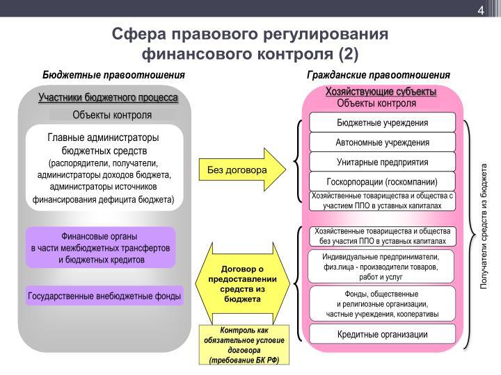 Сфера правового регулирования