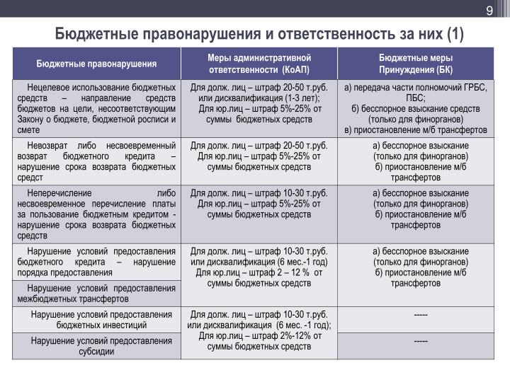Бюджетные правонарушения и ответственность за них (1)