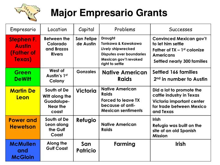 Major Empresario Grants