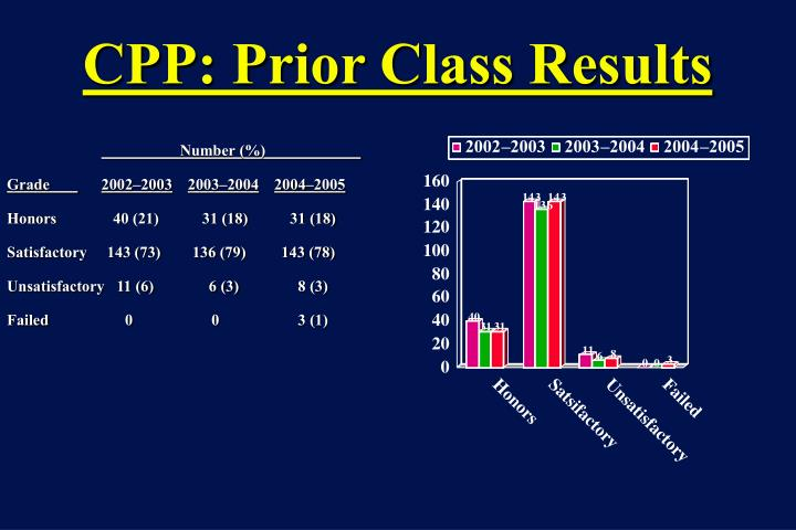 CPP: Prior Class Results