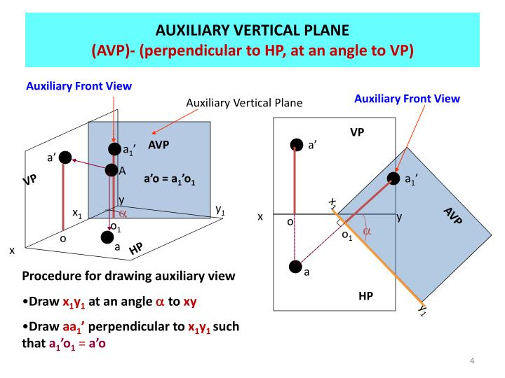 AUXILIARY VERTICAL PLANE