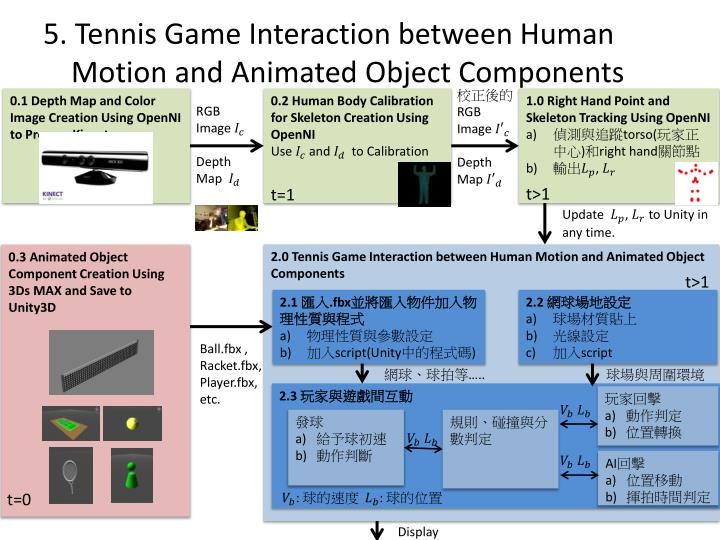 5. Tennis Game Interaction between Human Motion and Animated Object Components