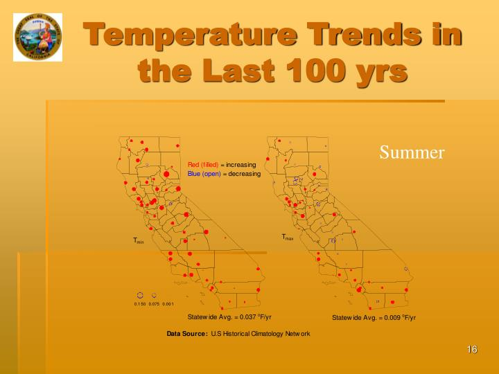 Temperature Trends in the Last 100 yrs