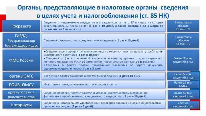 Органы, представляющие в налоговые органы  сведения