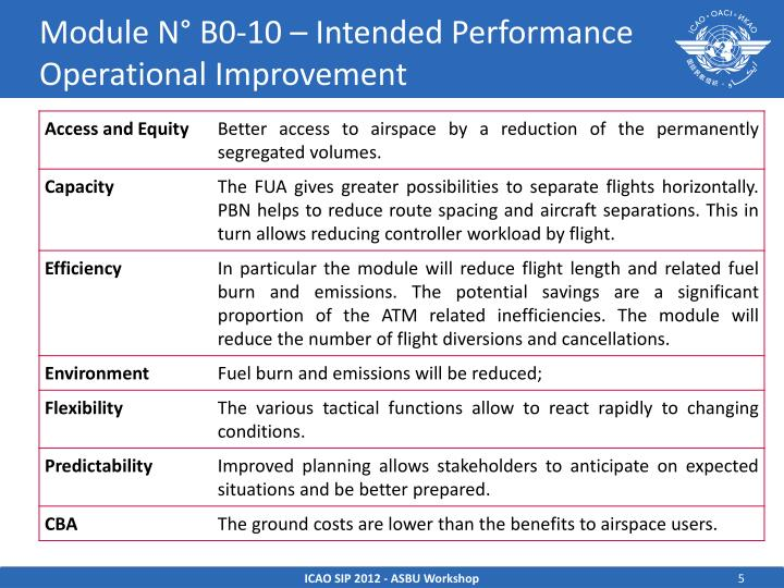 Module N° B0-10 – Intended Performance Operational Improvement