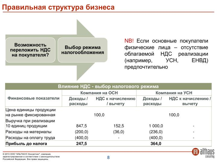 Правильная структура бизнеса