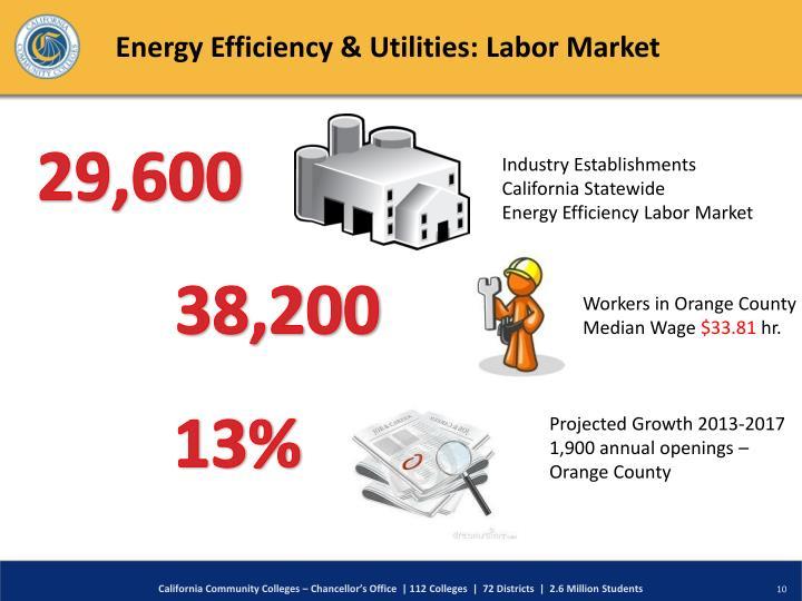 Energy Efficiency & Utilities: Labor Market