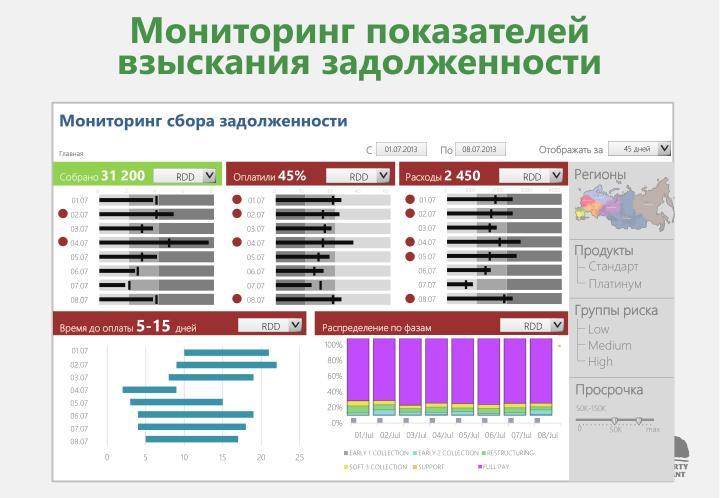 Мониторинг показателей