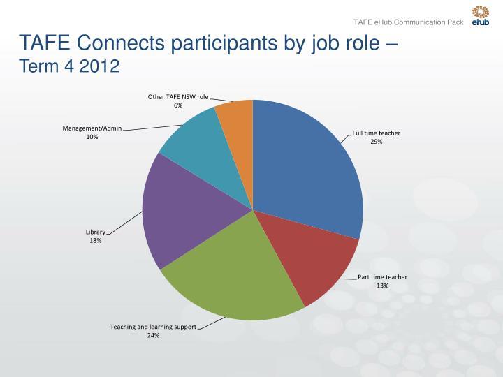 TAFE Connects participants by job role