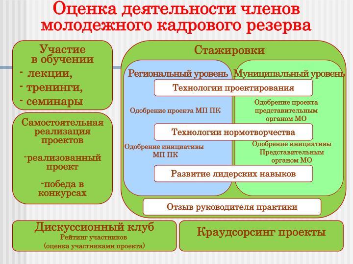 Оценка деятельности членов молодежного кадрового резерва