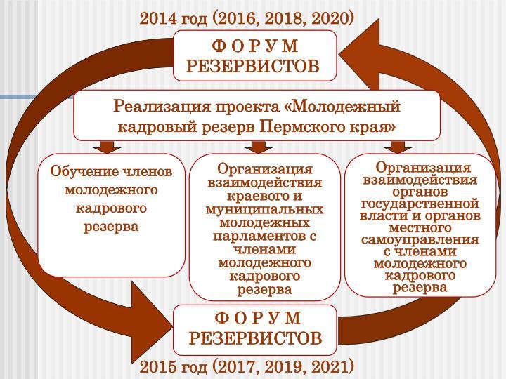 2014  (2016, 2018, 2020)