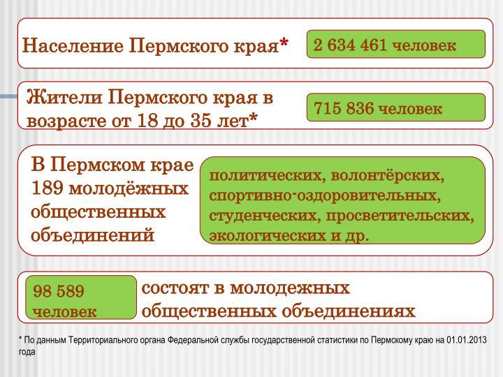 Население Пермского края