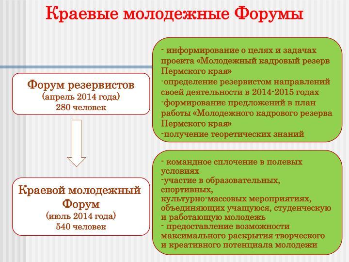 Краевые молодежные Форумы