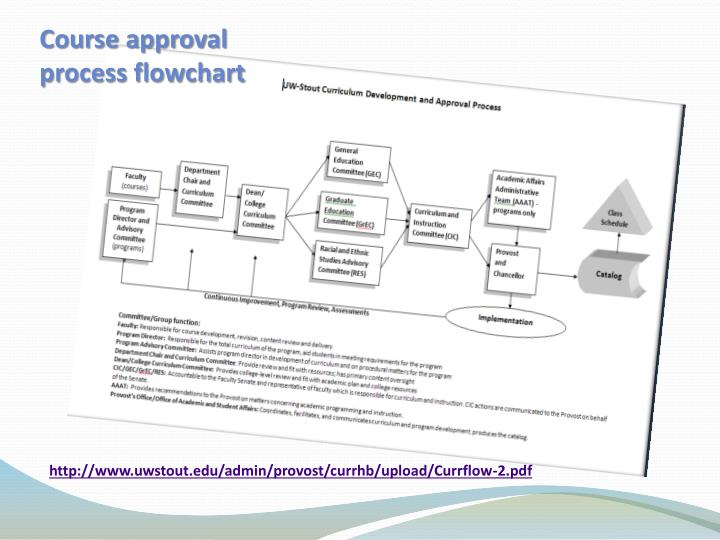 Course approval process flowchart