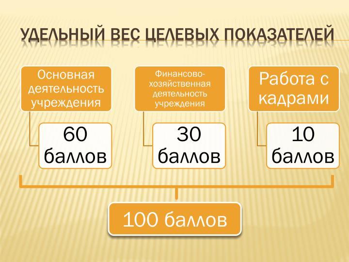 Удельный вес целевых показателей