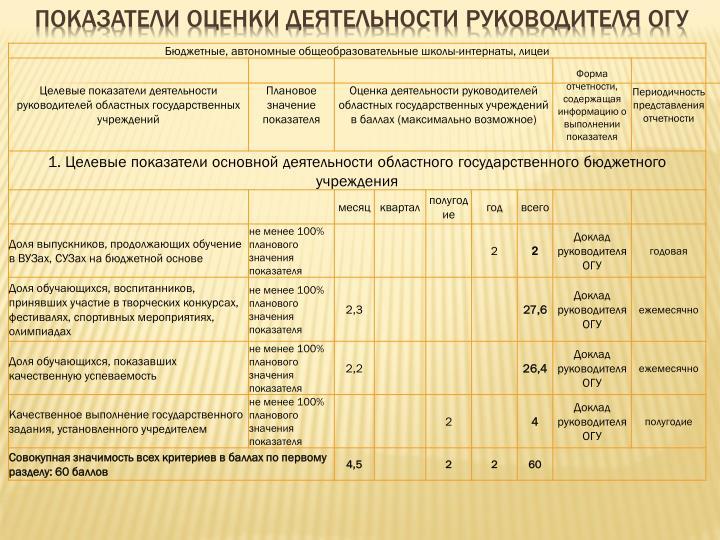 Показатели оценки деятельности руководителя ОГУ
