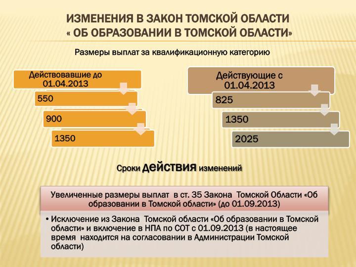 Изменения в Закон Томской области