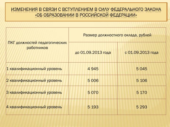 Изменения в связи с вступлением в силу Федерального Закона «Об образовании в российской Федерации»