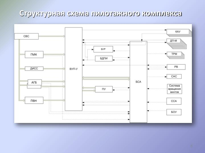 Структурная схема пилотажного комплекса